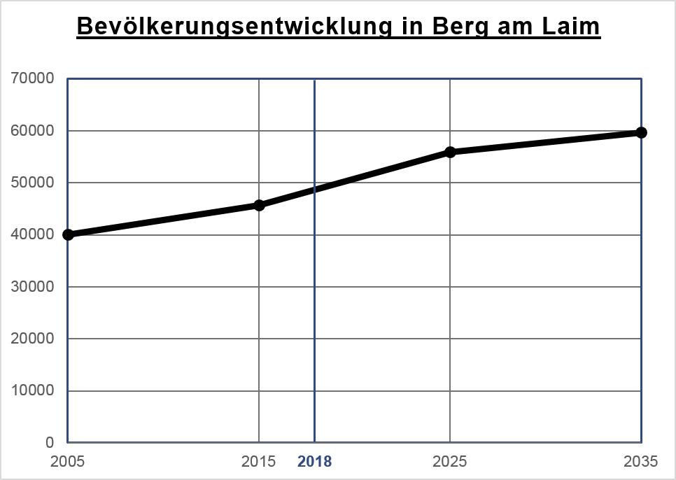Bevölkerungsentwicklung in Berg am Laim